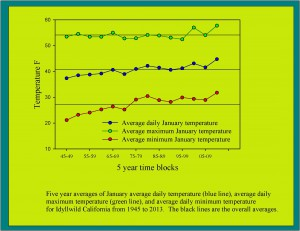 long term 5 yr jan temps